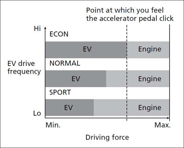 Graph displaying accelerator-pedal click in different drive modes