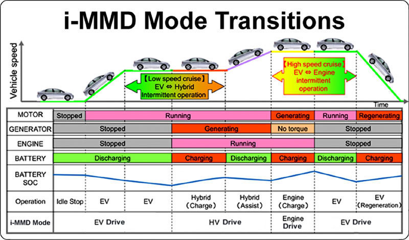 Diagram of Clarity Plug-In Hybrid mode transitions
